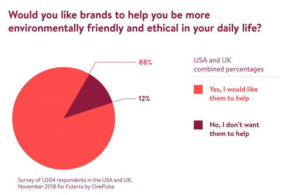 People want brands to be more environmentally friendly and ethical